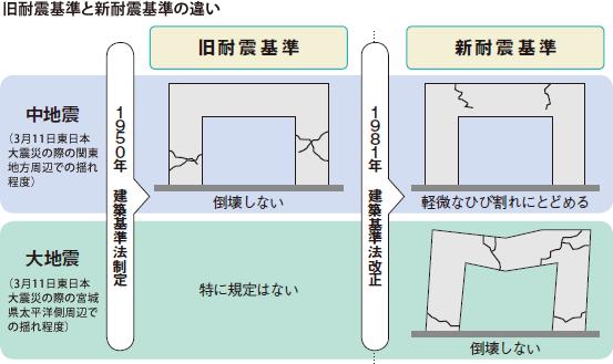 旧耐震基準と新耐震基準の違い