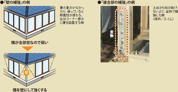 「壁の補強」の例、「接合部の補強」の例