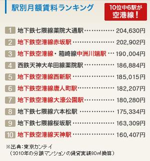 駅別月額賃料ランキング