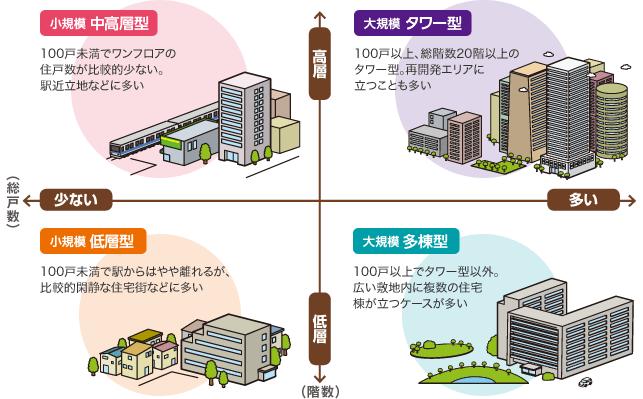 大規模VS小規模 マンションの住み心地比較|SUUMO(スーモ)