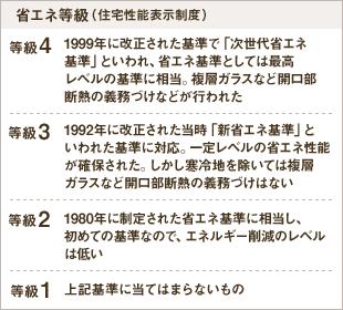省エネ等級(住宅性能表示制度)