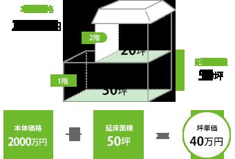 坪単価の計算方法