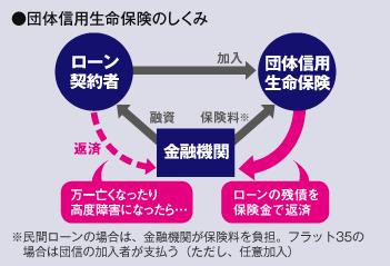 賃貸VS買う | SUUMO(スーモ)