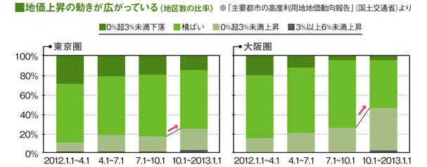 マンション需要の増加などを背景に 地価上昇の動きが急ピッチ ...