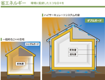 環境に配慮したエコな日々を。照りつける太陽熱をダブルガードする「ハイサーキュレートシステム」。断熱層と通気層でダブルガードされるので、外層の通気層を通じて熱や湿気が排出され、外気温に左右されにくい室内の温度をつくりだせる
