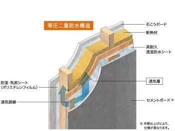 いつまでも永く暮らす。地震などによる表面クラックの発生を著しく低減させるセメントボード外装システムを採用。万一外壁面からボード内に水が浸入しても、外部と等圧状態の通気層側から流れ落ちて、高耐久の遮熱透湿防水シートが内部への浸入をガード。壁体内への水の浸入を防ぐ、極めて防水性の高い等圧二重防水構造だ