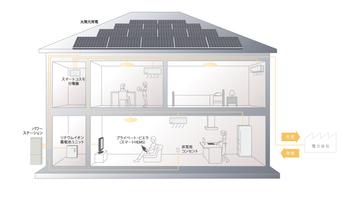 家全体で使うエネルギーを少なく、創るエネルギーを多く。使うエネルギーをできるだけ少なくしながら、エコで快適なくらしを実現できる家。パナソニックグループの総合力を生かし、太陽の光や風、地熱を活用した、地球にもお財布にもやさしい住まいをお届けします