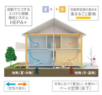 エネルギーを活かす 家まるごと断熱+エコナビ搭載換気システムHEPA+(プラス)。■地熱を活用し、冷暖房効率を高めて省エネ。一年中快適に過ごせるように、住まい全体を高性能断熱材で包み込む「家まるごと断熱」。 天井や外壁に加え基礎の内側にまで高性能断熱材を施すことで、地熱を有効活用。外気に比べ夏涼しく冬暖かいベース空間(床下)の空気を換気に活用して、冷暖房効率を高め省エネに貢献します