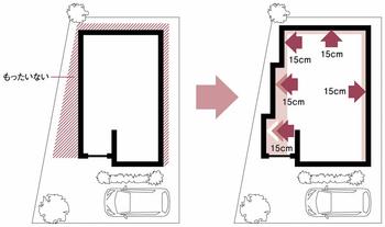 パナホームは業界最小※の150mmピッチの設計モジュールを採用。店舗・事務所用途の多い都市部の狭小地において、敷地いっぱいに建物を建築でき、敷地を無駄なく有効に生かすことができる。※工業化住宅業界において(2013年2月・パナホーム調べ)
