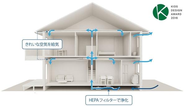 業界で初めて※HEPAフィルターを採用した住宅換気システム「エコナビ搭載換気システムHEPA+」を搭載。また、室内で発生するVOC(揮発性有機化合物)の低減にも取り組み世界基準の厳しい『住宅向けグリーンガード認証」を取得。屋外・室内両方の空気質への徹底した取り組みでキッズデザイン賞※をダブル受賞しました。※2014年9月時点当社調べ。粒径0.3μmの粒子を99.97%除去するHEPAフィルター搭載の換気システムとして、工業化住宅業界初。※キッズデザイン協議会(後援: 経済産業省、消費者庁)が主催する顕彰制度です