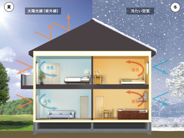 クレバリーホームの住まいは、一年を通して快適な室内環境を維持するために、外壁・天井・床・窓に、高気密・高断熱・高遮熱の工夫を施している。そのため、暑い夏や寒い冬でも、外気の影響を受けにくいので、年間の冷暖房費も大きく削減できる。