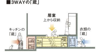 スッキリと片付いた暮らしを実現する大収納空間「蔵」。従来は居室などの側面に引き戸を設け、横から出入りするスタイルであったが、新しく床面にも出入り口を採用。入り口が2つまたは3つの2WAY・3WAYの「蔵」が可能となった