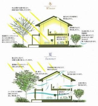 四季ある日本の知恵が生きる、「涼温房」という住友林業の提案。冷暖房設備だけに頼らず、人にも環境にも優しい、木の家だからできる住まいだ。家屋の周りに植えたシンボルツリーとなる落葉樹は夏には陽射しを遮り、冬には葉を落として温かな陽射しを室内に取り込む。断熱障子や天井断熱は室内の温かい空気を留保する。夏場には室内に風の抜け道をつくり、体感温度を下げる。1階から2階には通風床を設けて空気の循環を促すなど、日本人の知恵や工夫を、現代のテクノロジーで後押しするのが「涼温房」の家である