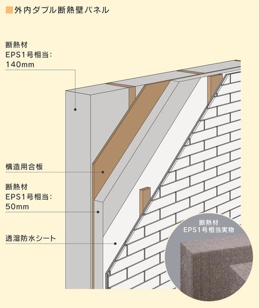 高性能住宅の要となる「外内ダブル断熱工法」。断熱材には、グラスウール(10K)の1.5倍の断熱性を発揮する「EPS」(ビーズ法ポリスチレンフォーム)を採用。この「EPS」を構造材の外側(50mm)と内側(140mm)にダブルに重ねたこの工法は、一般的な外断熱工法(外張り断熱)や内断熱工法(充填断熱)をはるかに上回る断熱性能を誇るため、保温ポットのように熱が逃げにくく、保温効果抜群の空間は、最小限のエネルギーで最高の住み心地を実現する
