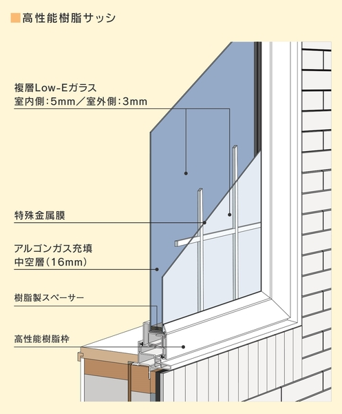断熱性に大きく影響する「窓」。アルミサッシではなく高性能樹脂サッシを採用。ガラスとガラスの間に熱を伝えにくい「アルゴンガス」を充填、熱逃げを約73%カットすることに成功。また、高い遮音性能を確保。幹線道路脇の騒音が、まるで静かな公園のよう。さらに、耐風圧性についても、中高層ビルに対応できる堅牢性を誇り、高台や海岸沿いなど風の強い地域でも安心。業界トップクラス(自社調べ)の技術を誇る特別な窓だ