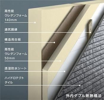 断熱材には、一般的なグラスウールの1.5倍の断熱性能を発揮するEPS特号相当を採用。外側に50mm、内側に140mmの外内ダブル断熱構法のため、一般的な外断熱工法(外張り断熱)や内断熱工法(充填断熱)の断熱性能をはるかに上回る