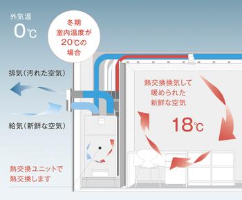 快適な室温・湿度を保ち、新鮮な空気を取り込む熱交換換気システム「ロスガード90」。温度交換効率は90%(冬季)の性能を誇り、年中、室温を変えずに換気できるため、光熱費削減に大きく貢献する