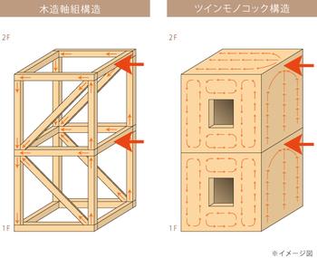 優れた耐震構造の「ツインモノコック構造」を採用。バランス良く力を分散するため、大地震でも変形しにくい強い構造体を実現。さらに省令準耐火構造に適合し、ほとんどの地域で火災保険料を軽減することができる