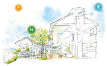 三井ホームは、断熱・気密性の高いプレミアム・モノコック構法による省エネ設計。お客様の敷地の特性を読み、住まい全体で緑の配置や陽光の調節、風の流れを計画し、室内に自然の心地よさを取り入れる「パッシブ・エコ設計」の住まいだ。その高い性能は、創エネ・省エネ・スマート設備など、快適さを自給自足する環境設備の効果を高める。それが、三井ホームのスマートグリーンズである