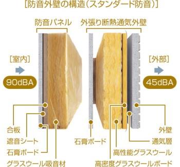 xevo標準の「外張り断熱通気外壁」には、断熱性や耐久性を高めるための「高性能グラスウール」「高密度グラスウールボード」「通気層」などがあり、そのままで高い防音性能を発揮している。この外壁の室内側に、振動を吸収する「防音パネル」を追加することで、『奏でる家』ではさらに防音性能を高めている