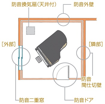 外壁の他に、防音の弱点になりやすい窓やドアにも、防音仕様を施している。さらに、換気扇やコンセントなど細部に至るまで配慮している。なかでも高い防音性能を有するハイグレード防音(1階)の場合は、床をコンクリートで囲って床の振動が他に伝わるのを防ぐことで、さらに高い効果を得ることができる