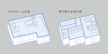 """""""トヨタホームの品質力"""" 鉄骨を組み合わせるユニット工法によって最小限の柱で建物を支えられるため、在来工法等ではできない大空間をつくることが可能に。最大35畳の""""柱なし空間""""を自由な間取りで実現できます。建築後のリフォームにも適した工法です"""