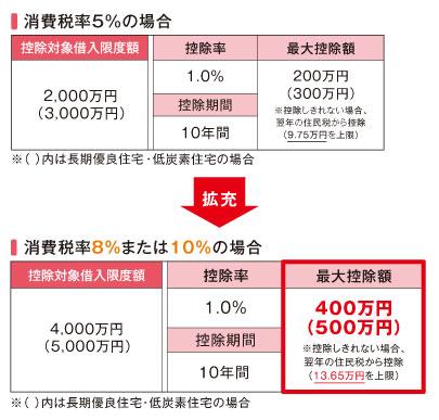 【図1】消費税増税時の住宅ローン減税の拡充
