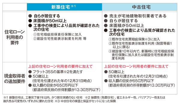 【図2】「すまい給付金」の給付対象の条件