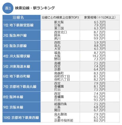 カップルが住みたい街は?検索「沿線」「駅」ランキング発表!関西編