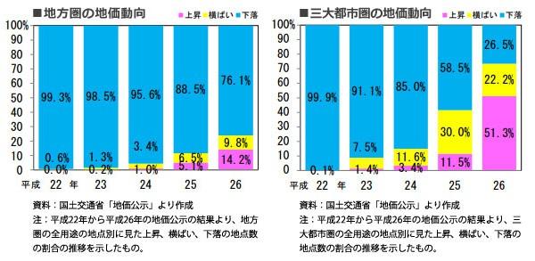 「土地白書」公表!利便性、住環境等に優れた住宅地で、上昇傾向が顕著