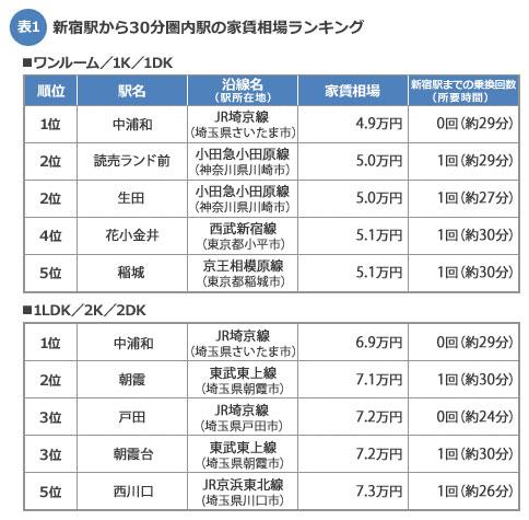 新宿駅から30分圏内・家賃相場安い駅ランキング