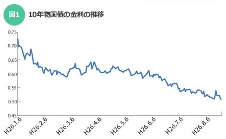 長期金利低下で、住宅ローンの低金利も続く。その仕組みとは?