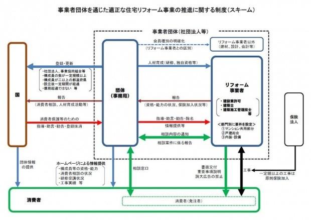 【図表1】「事業者団体を通じた適正な住宅リフォーム事業の推進に関する検討会」におけるとりまとめに関する資料