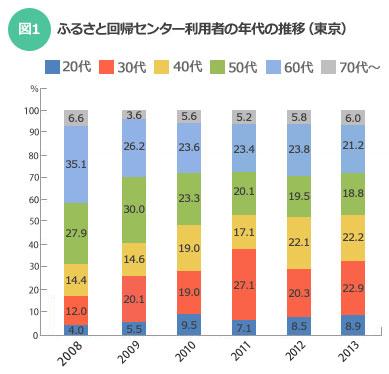 【図1】2008年~2013年のNPOふるさと回帰支援センター利用者の年代の推移(東京)(データ提供:NPOふるさと回帰支援センター)