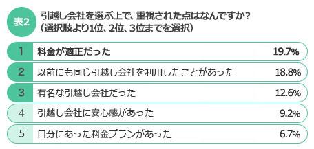 【表2】引越し会社を選ぶ上で、重視された点はなんですか? (選択肢より1位、2位、3位までを選択)