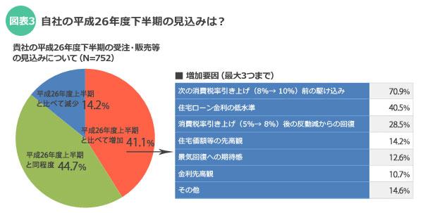 【図表3】「自社の平成26年度下半期の見込みは?」調査対象住宅事業者/出典:「平成26年度下半期における住宅市場動向について」住宅金融支援機構