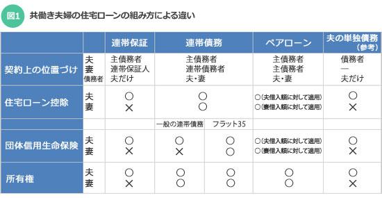 【図1】共働き夫婦の住宅ローンの組み方による違い(取材をもとに筆者作成)