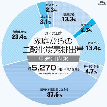 【図1】2012年度 家庭からの二酸化炭素排出量(出典:全国地球温暖化防止活動推進センター)