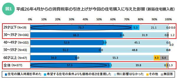 【図1】平成 26 年 4 月からの消費税率の引き上げが今回の住宅購入に与えた影響(新築住宅購入者)/出典:不動産流通経営協会「不動産流通業に関する消費者動向調査(2014年度)」