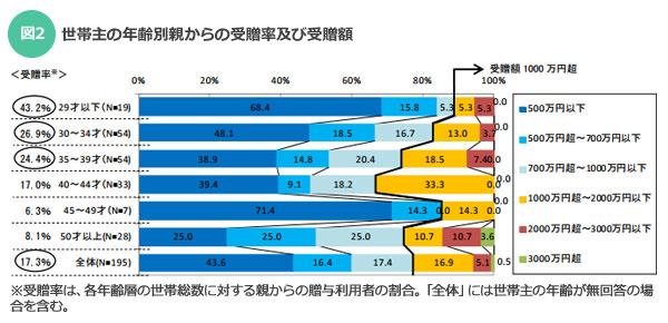 【図2】世帯主の年齢別親からの受贈率及び受贈額/出典:不動産流通経営協会「不動産流通業に関する消費者動向調査(2014年度)」