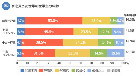 【図2】家を買った世帯の世帯主の年齢(出典:国土交通省「平成25年度 住宅市場動向調査」)