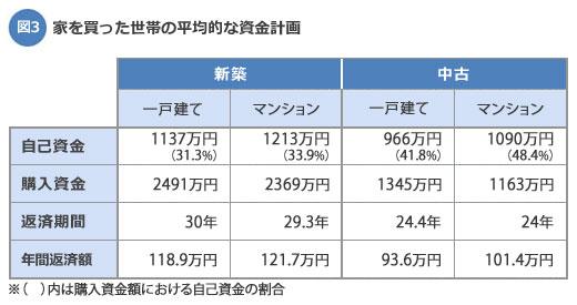 【図3】家を買った世帯の平均的な資金計画(出典:国土交通省「平成25年度 住宅市場動向調査」)