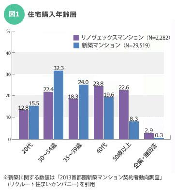 【図1】住宅購入年齢層(新築との比較)/出典:「インテリックスリノベーションレポートvol.1」