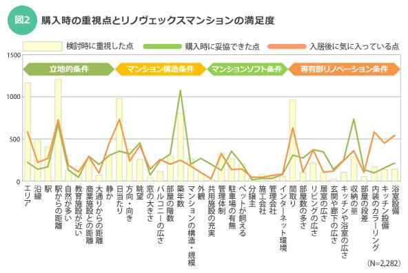【図2】購入時の重視点とリノヴェックスマンションの満足度(5つまで複数回答)/出典:「インテリックスリノベーションレポートvol.4」