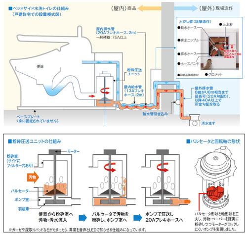 【画像1】施工は、細い給水ホース・排水ホースを壁から屋外へ通し、給水引込管と汚水ますへつなげるだけと至ってシンプル。設置場所を選ばないので、洋室・和室を問わず、後付けで設置できます(画像提供:TOTO)