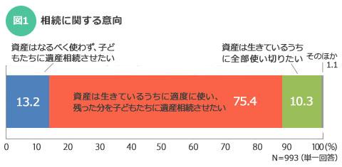 【図1】資産をなるべく使わず相続させたいという13.2%と、適度に使って遺産相続させたいという75.4%を合わせると、88.6%の人が子どもへの遺産相続を希望している/出典:イエノミカタ調査