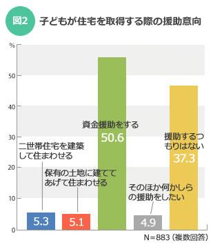 【図2】住宅を自ら建てる住宅取得の支援より、資金援助を希望する人のほうが多く、全体の約半数の50.6%にのぼる/出典:イエノミカタ調査