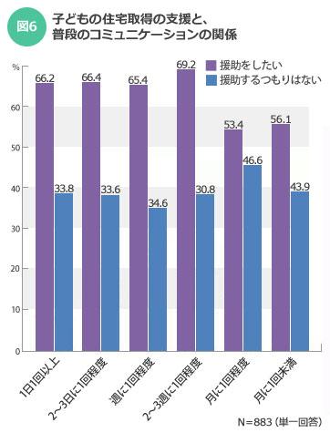 【図6】子どもとのコミュニケーションが月に1回程度や1回未満だと、支援すると答える人が少なくなり、支援したくないという人も増える傾向/出典:イエノミカタ調査