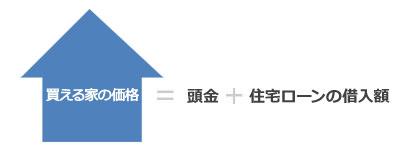 【図1】買える家の価格の考え方(筆者作成)