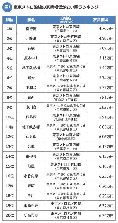 【表1】東京メトロ沿線の家賃相場が安い駅ランキング